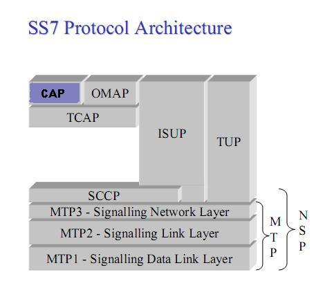 The Telecom Protocols Intelligent Networks IN And CAMEL