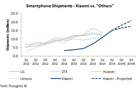 Xiaomi Shipments vs. Others