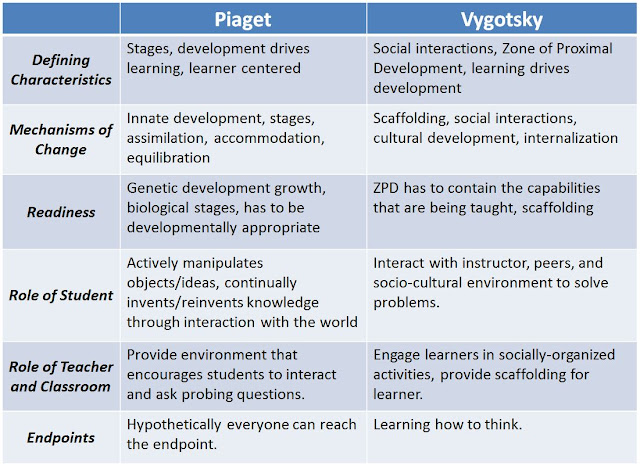 Vygotsky Quotes On Scaffolding: Co-construction Of Knowledge : What Is Social Constructivism?