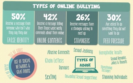 Cyberbullying, Kejahatan Model Baru