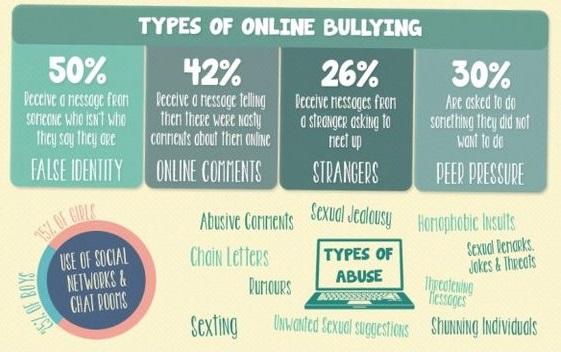 Cyberbullying, Kejahatan Model Baru