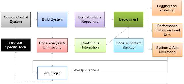 Dev-Ops Process