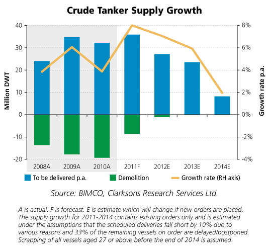 Nigerians Report Online: The Global Oil Tanker Market Will Reach
