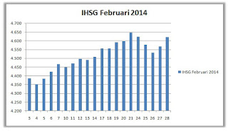 IHSG Februari 2014
