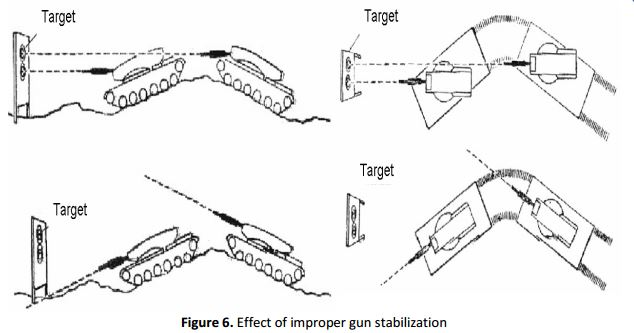 Fig 6: Effect of Improper Gun Stabilization