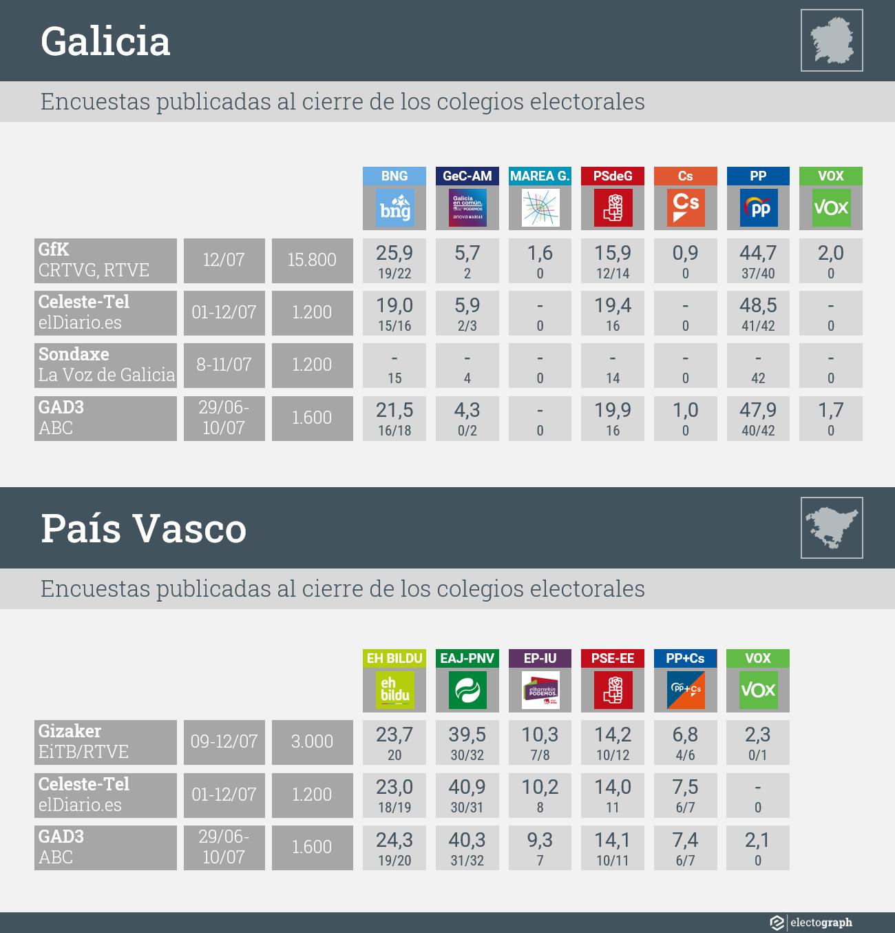 Encuestas publicadas para las elecciones autonómicas del 12 de julio de 2020 en Galicia y País Vasco al cierre de los colegios electorales