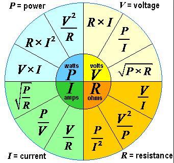 Pengertian dan rumus arus listrik blog teknisi pada ilmu kelistrikan arus listrik sangat berkait erat dengan tegangan v daya p dan hambatan r untuk menjelaskan hubungannya bisa dilihat pada ccuart Gallery