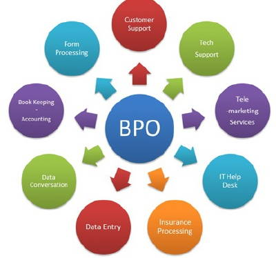 Business Process Outsourcing BPO Freshers Interview Questions Answers - personality interview questions and answers