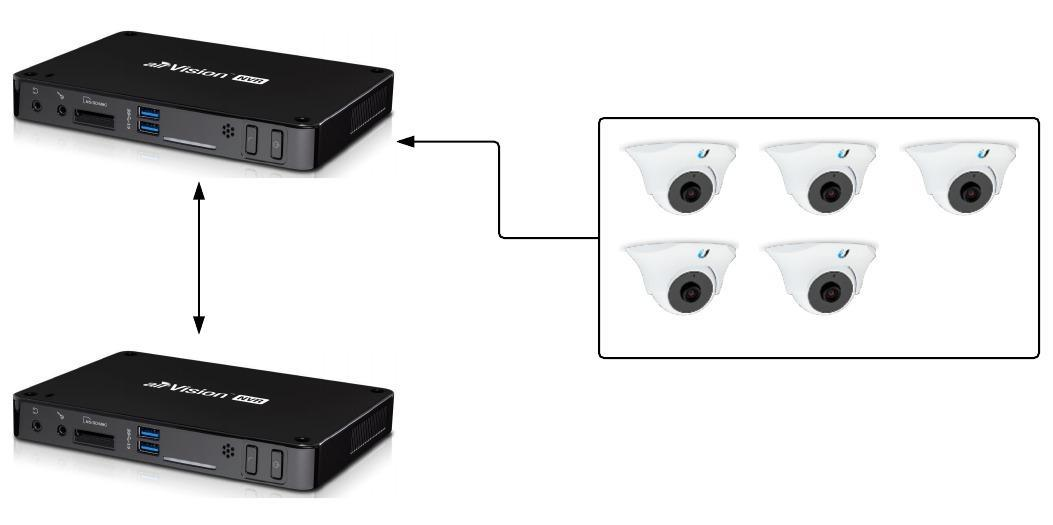 Go Wireless NZ Blog: UniFi Video Remote Backup NVR Solution