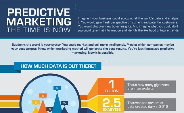 Image: Predictive Marketing: The Time is Now #infographic