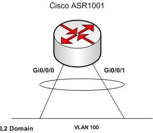 A Networker's Log File: Concept of Cisco Bridge Domain