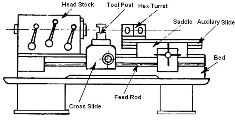 main parts of capstan and turret lathe q hunt rh qhunt com