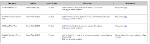 Pengalaman Membuat Visa Oman Online dan Visa On Arrival
