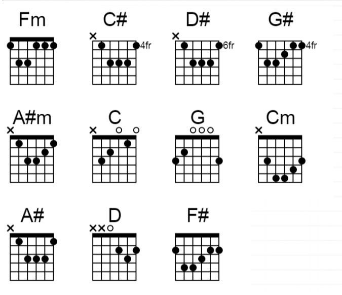 100 Gambar Chord Gitar Lagu Cinta Luar Biasa Paling Hist Gambar Pixabay