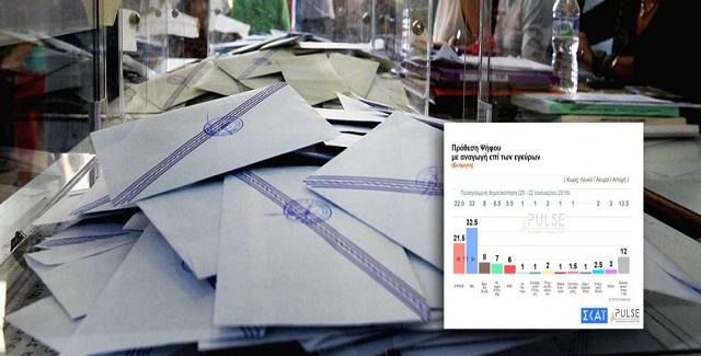 Στις 11 μονάδες η διαφορά ΝΔ - ΣΥΡΙΖΑ σύμφωνα με νέα δημοσκόπηση της Pulse