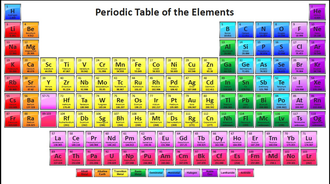 Periodic Table what are periods and groups in the modern periodic table : Science Concepts and Questions (K to 12): Periodic Table of Elements