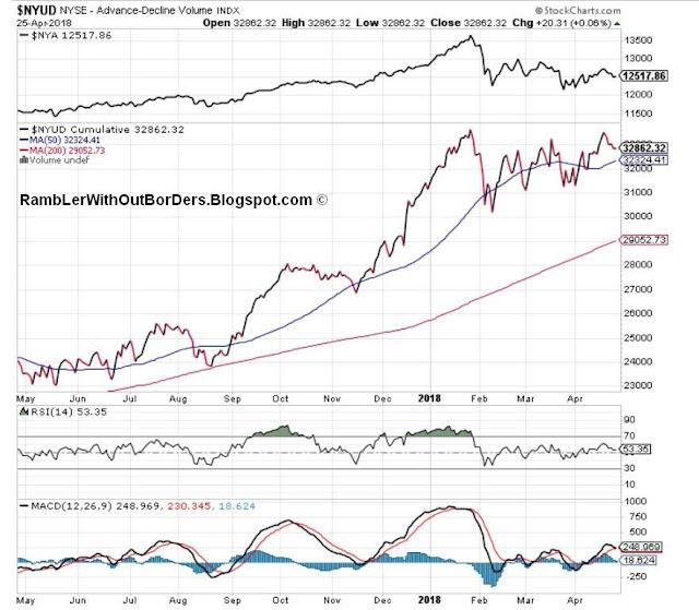 NYSE Advance-Decline Volume