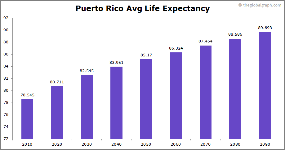 Puerto Rico  Avg Life Expectancy