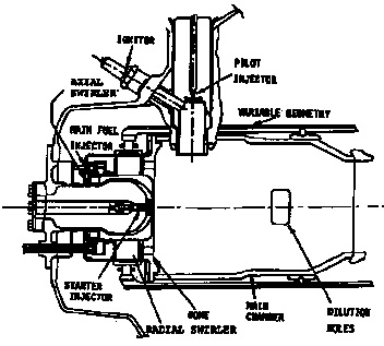 Schematic Diagram Of A Lean Premixed-Prevaporized Combustion System
