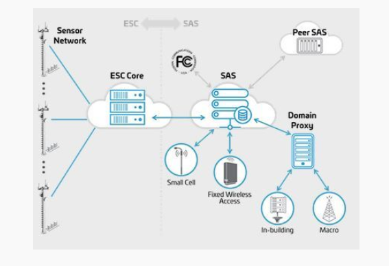 Converge! Network Digest: CBRS