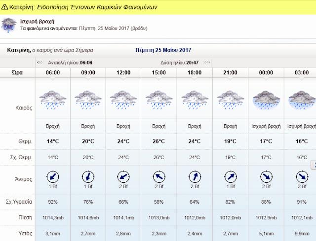 Ο καιρός σήμερα στην Κατερίνη.