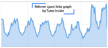 Tutes Inside- Unusual Increase In Blogger Stats