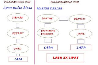 open pendaftaran master dealer
