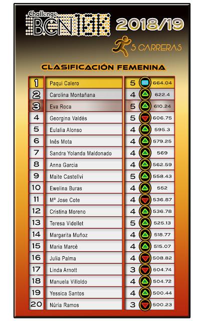 Clasificación Femenina - ChallengeBCN10K 2018/19 - 5 carreras