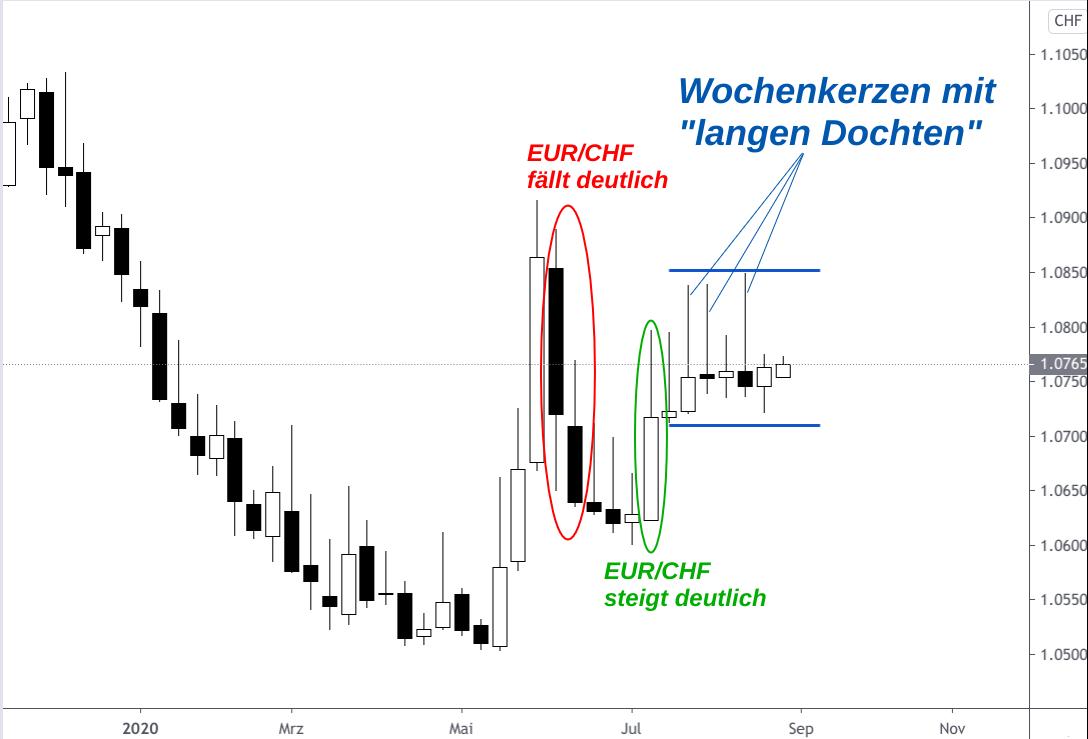 Auf und Ab des EUR/CHF-Kurses in erster Hälfte 2020 folgt Seitwärtsbewegung