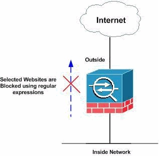 How To Block Websites With Your Cisco ASA