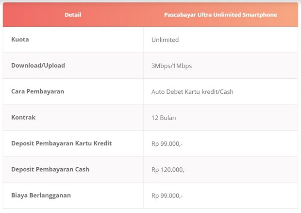 Paket Internet Bolt Pascabayar Ultra Unlimited Smartphone Terbaru 2019