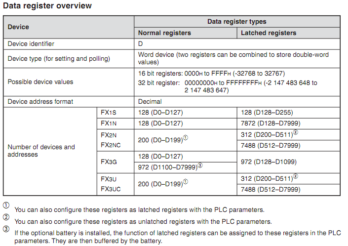 Plc Register