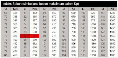 tabel indeks beban, 87 = 545 kg