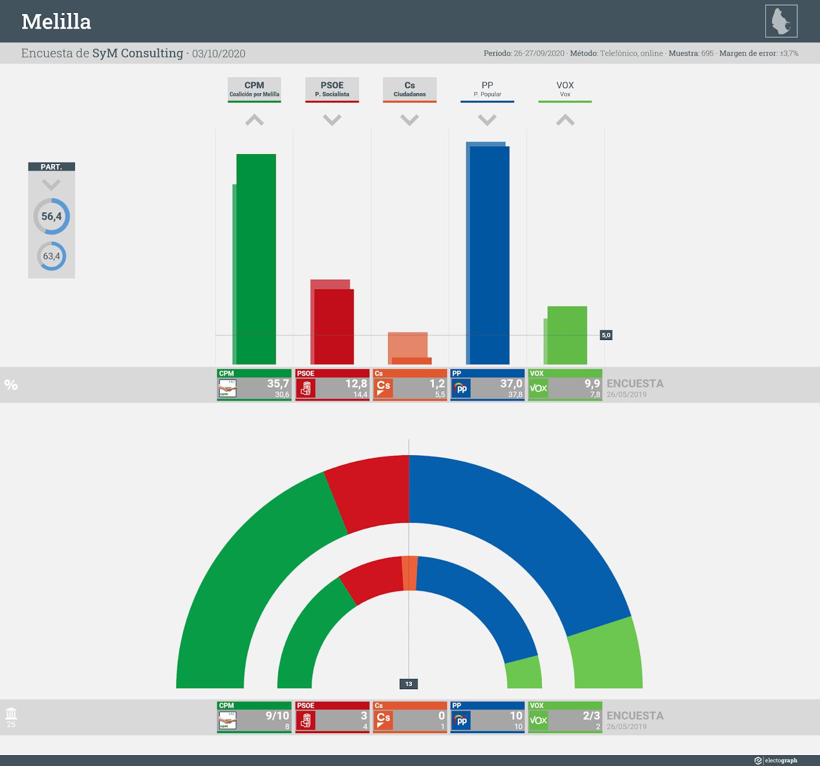 Gráfico de la encuesta para elecciones autonómicas en Melilla realizada por SyM Consulting, 3 de octubre de 2020