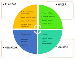 DoRCU Para Ingenieria de requerimientos Con Tecnicas y Artefactos