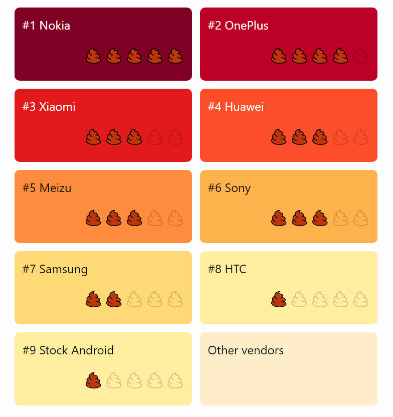 To save a little extra battery out of your smartphone, Android device vendors listed in this chart (with their bad vendor score) kill apps and make them useless