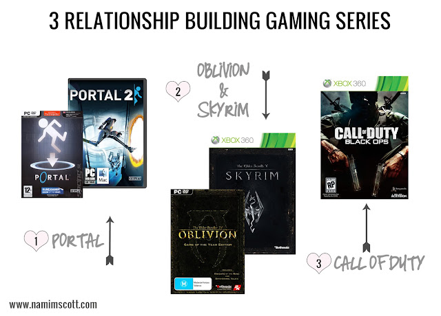 relationship like this gaming