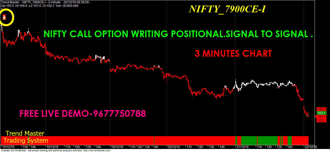 Free nifty option trading strategies