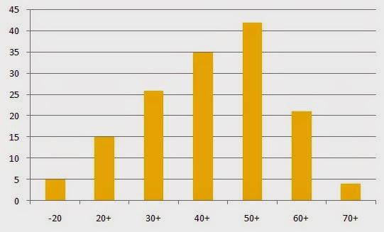 wykres młodzi kandydaci na radnych mielca po 50 jednomandatowe JOW