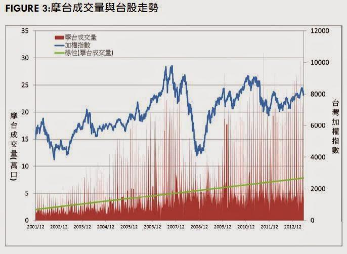 大湯姆: 摩臺期貨交易資訊與波動率