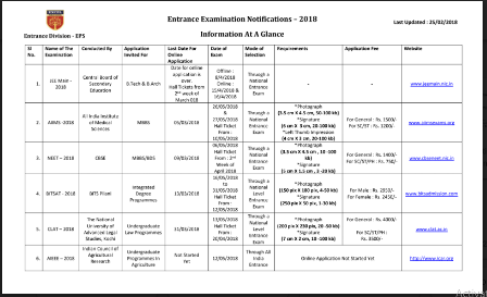 Latest Entrance Exam Notfications 2018 Information at a glance Latest Entrance Exam Notfications 2018 and Admission Test Notices, New Entrance Exam Notfications, Admission notice for 2018, Entrance Test Alerts, Common Entrance Test (CET) 2018 for Admission to Colleges, University and Institutions2018/03/latest-entrance-exam-notfications-2018-information-at-a-glance.html