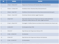 Pengumuman Hasil Seleksi Kelulusan POLTEKIP/POLTEKIM 2018/2019