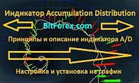 Индикатор Accumulation Distribution - описание и принципы работы