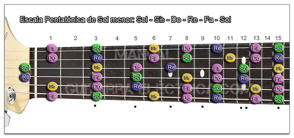 Escala Guitarra Sol menor Pentatónica - G m