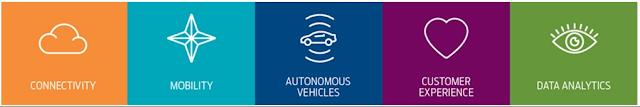 примерные пути развития автомобильной промышленности в ближайшее будущее