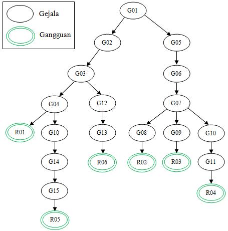 Si1322476305 widuri di dalam diagram pohon keputusan akan dicari solusi akhir dari setiap penelusuran diagram pohon keputusan akan mempermudah untuk menyusun basis pengetahuan ccuart Choice Image