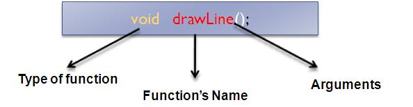 Understanding Functions in C++