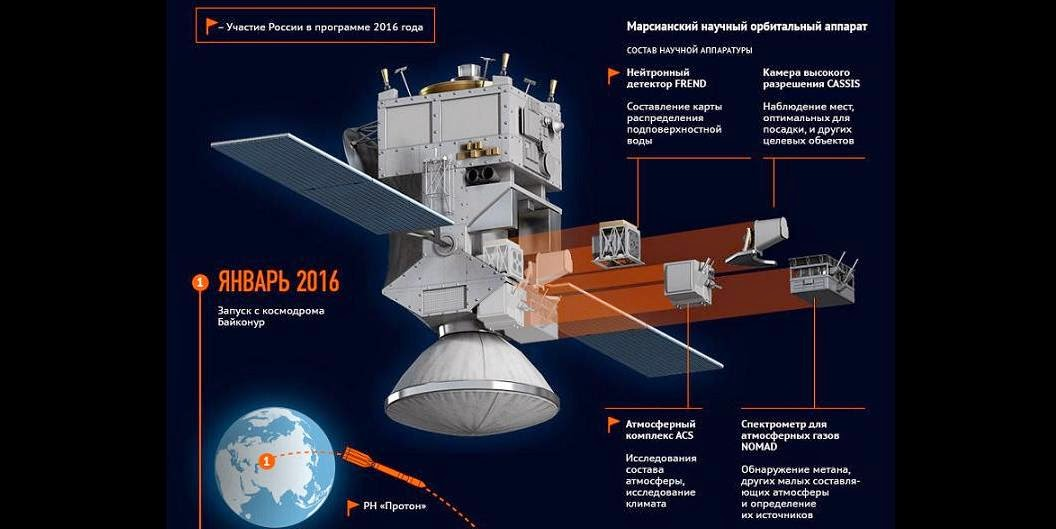 Russian infographic showing ExoMars Trace Gas Orbiter developed by Roscosmos and ESA. Credit: RIA Novosti