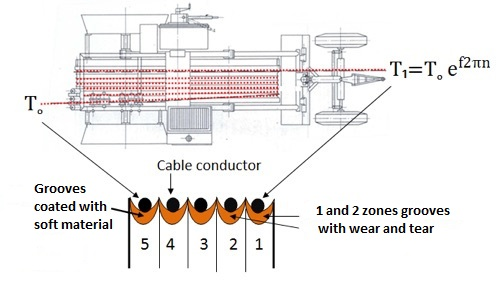Transmission Line Overview: Birdcage (birdcaging) in Conductor