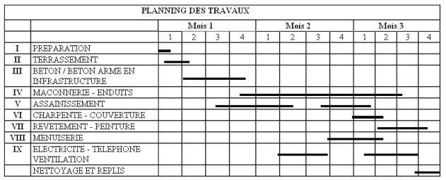 Organisation et planning d'un chantier de projet immobilier